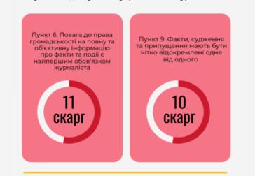 На що скаржаться споживачі інформації: аналіз 20 рішень КЖЕ